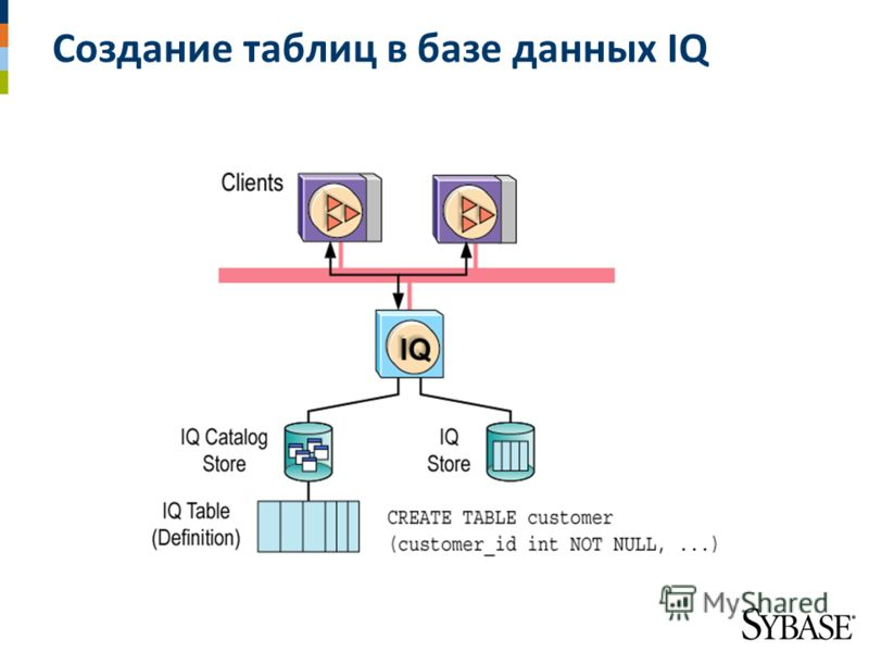 Создание таблиц в базе данных IQ