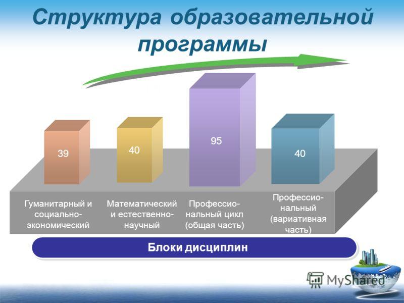 Структура образовательной программы Блоки дисциплин Гуманитарный и социально- экономический Математический и естественно- научный Профессио- нальный цикл (общая часть) Профессио- нальный (вариативная часть) 3939 95 4040 120 4040