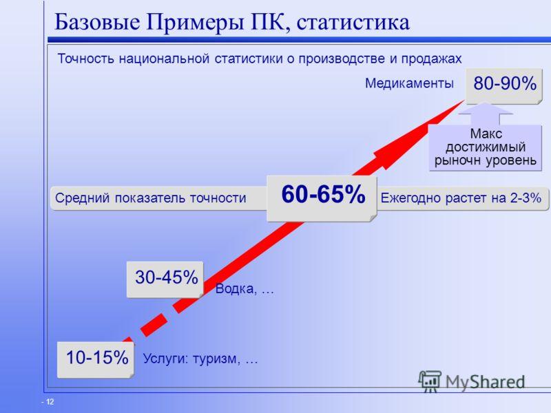 - 12 Средний показатель точности Ежегодно растет на 2-3% Базовые Примеры ПК, статистика Точность национальной статистики о производстве и продажах 80-90% 10-15% Услуги: туризм, … Медикаменты 60-65% 30-45% Водка, … Макс достижимый рыночн уровень