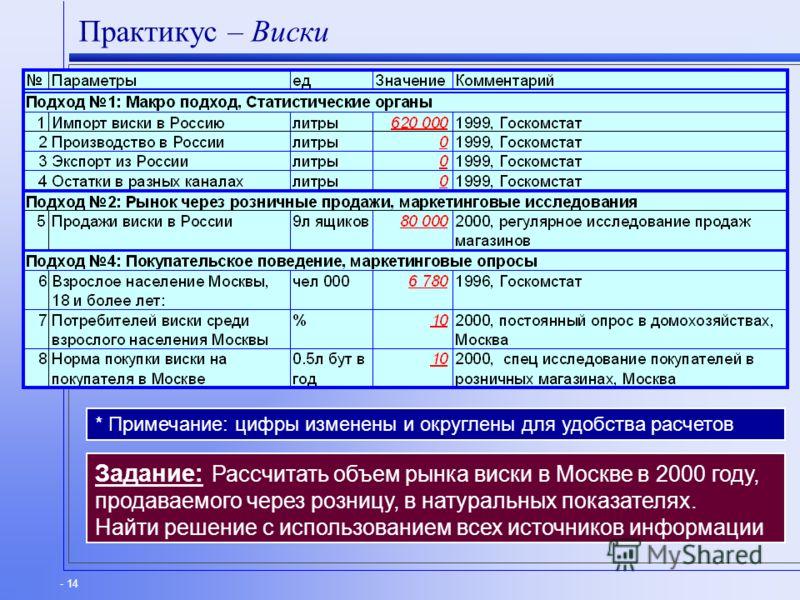 - 14 Практикус – Виски Задание: Рассчитать объем рынка виски в Москве в 2000 году, продаваемого через розницу, в натуральных показателях. Найти решение с использованием всех источников информации * Примечание: цифры изменены и округлены для удобства