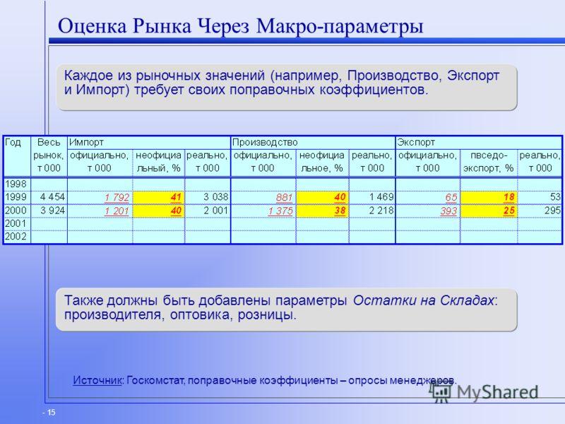 - 15 Оценка Рынка Через Макро-параметры Каждое из рыночных значений (например, Производство, Экспорт и Импорт) требует своих поправочных коэффициентов. Источник: Госкомстат, поправочные коэффициенты – опросы менеджеров. Также должны быть добавлены па