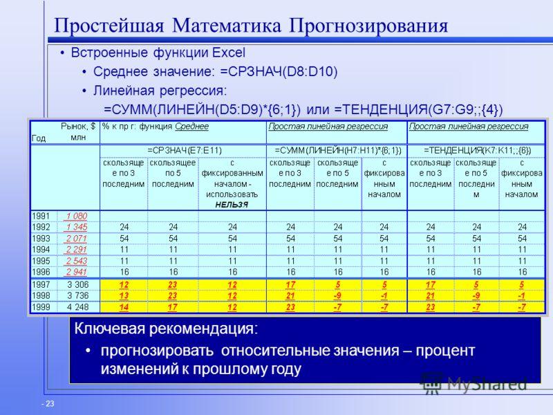 - 23 Простейшая Математика Прогнозирования Встроенные функции Excel Среднее значение: =СРЗНАЧ(D8:D10) Линейная регрессия: =СУММ(ЛИНЕЙН(D5:D9)*{6;1}) или =ТЕНДЕНЦИЯ(G7:G9;;{4}) Ключевая рекомендация: прогнозировать относительные значения – процент изм