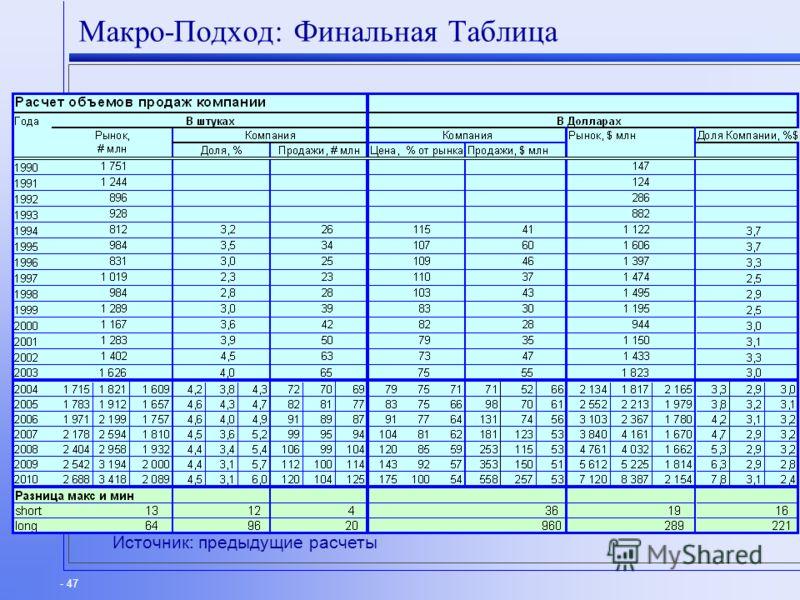 - 47 Макро-Подход: Финальная Таблица Источник: предыдущие расчеты