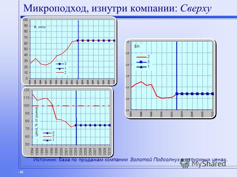 - 49 Микроподход, изнутри компании: Сверху Источник: база по продажам компании Золотой Подсолнух в отпускных ценах.