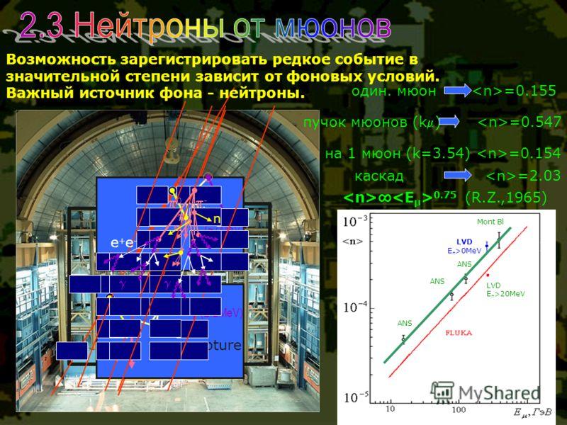 n th p n np-capture (2.2MeV) (~7MeV) p n th 0 n e+e-e+e- - + один. мюон =0.155 пучок мюонов (k) =0.547 на 1 мюон (k=3.54) =0.154 каскад =2.03 Возможность зарегистрировать редкое событие в значительной степени зависит от фоновых условий. Важный источн
