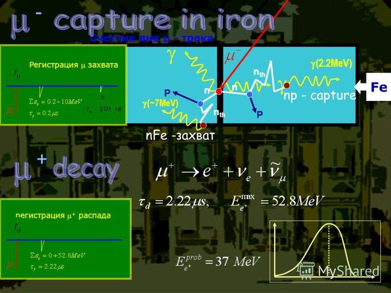 Счетчик вне - трека Fe Регистрация захвата - - nFe -захват np - capture P P n n n th (~7MeV) (2.2MeV) + + регистрация + распада