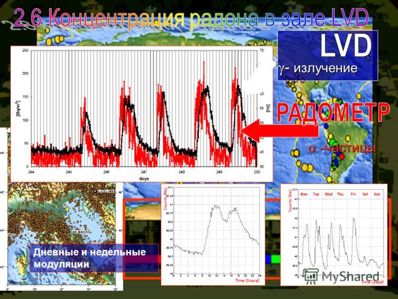 - излучение - излучение -частицы -частицы Дневные и недельные модуляции