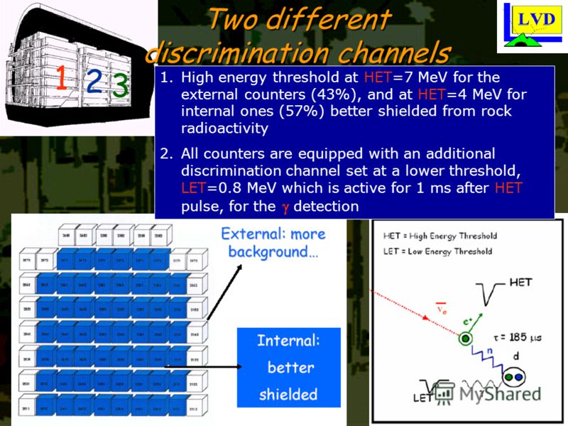 Two different discrimination channels 1.High energy threshold at HET=7 MeV for the external counters (43%), and at HET=4 MeV for internal ones (57%) better shielded from rock radioactivity 2.All counters are equipped with an additional discrimination