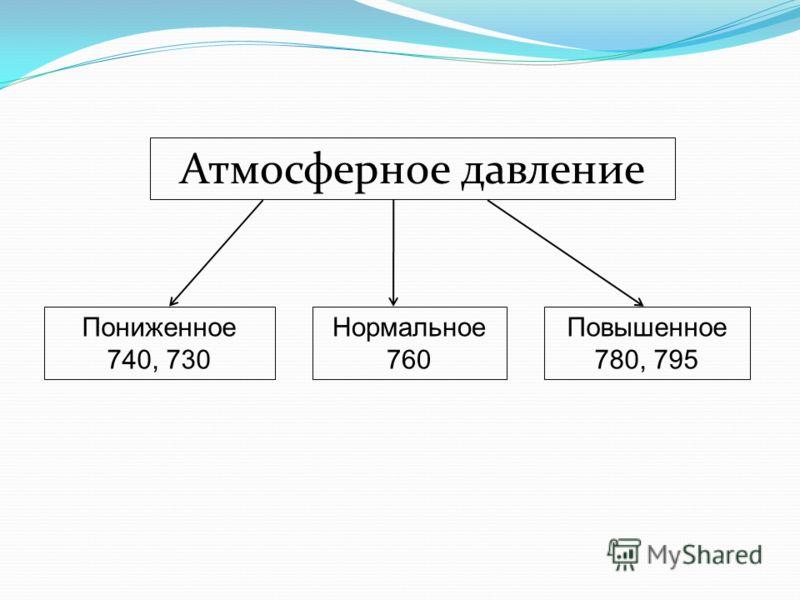 Атмосферное давление пониженное 740 730