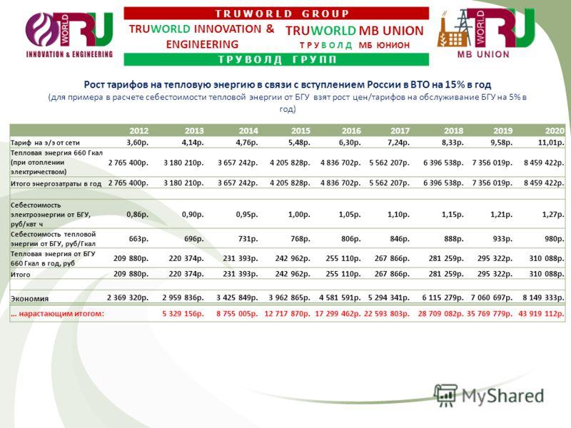 Рост тарифов на тепловую энергию в связи с вступлением России в ВТО на 15% в год (для примера в расчете себестоимости тепловой энергии от БГУ взят рост цен/тарифов на обслуживание БГУ на 5% в год) 201220132014201520162017201820192020 Тариф на э/э от