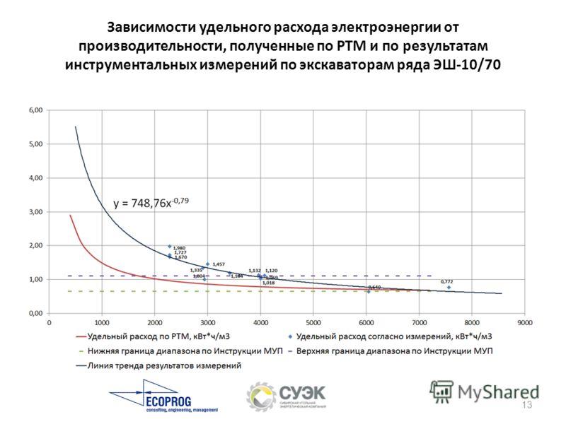 Зависимости удельного расхода электроэнергии от производительности, полученные по РТМ и по результатам инструментальных измерений по экскаваторам ряда ЭШ-10/70 13