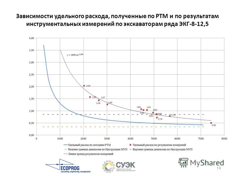 Зависимости удельного расхода, полученные по РТМ и по результатам инструментальных измерений по экскаваторам ряда ЭКГ-8-12,5 14