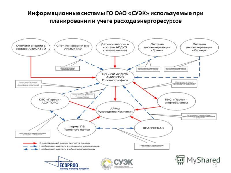 Информационные системы ГО ОАО «СУЭК» используемые при планировании и учете расхода энергоресурсов 15