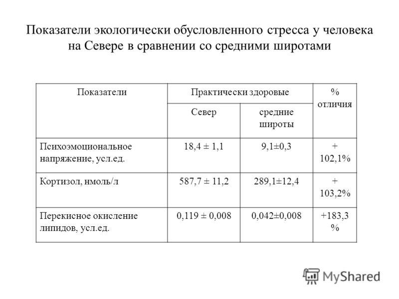 Показатели экологически обусловленного стресса у человека на Севере в сравнении со средними широтами ПоказателиПрактически здоровые% отличия Северсредние широты Психоэмоциональное напряжение, усл.ед. 18,4 ± 1,19,1±0,3+ 102,1% Кортизол, нмоль/л587,7 ±
