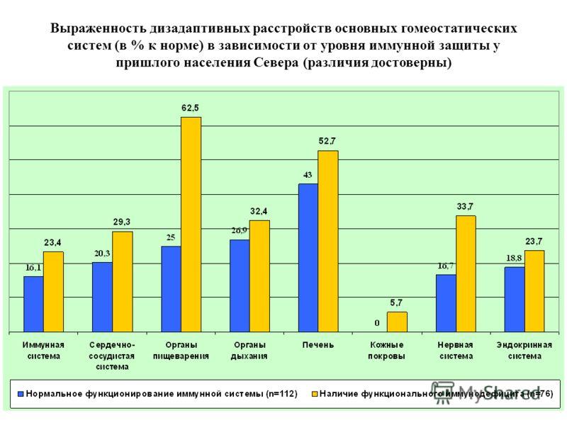 Выраженность дизадаптивных расстройств основных гомеостатических систем (в % к норме) в зависимости от уровня иммунной защиты у пришлого населения Севера (различия достоверны)