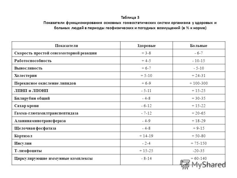 Таблица 3 Показатели функционирования основных гомеостатических систем организма у здоровых и больных людей в периоды геофизических и погодных возмущений (в % к норме) ПоказателиЗдоровыеБольные Скорость простой сенсомоторной реакции+ 3-8- 6-7 Работос