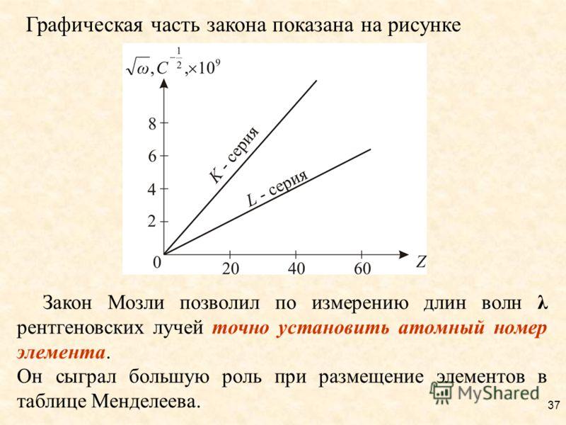 Графическая часть закона показана на рисунке Закон Мозли позволил по измерению длин волн λ рентгеновских лучей точно установить атомный номер элемента. Он сыграл большую роль при размещение элементов в таблице Менделеева. 37