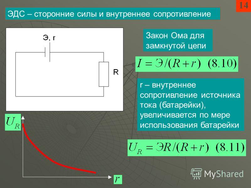 14 ЭДС – сторонние силы и внутреннее сопротивление Закон Ома для замкнутой цепи r – внутреннее сопротивление источника тока (батарейки), увеличивается по мере использования батарейки