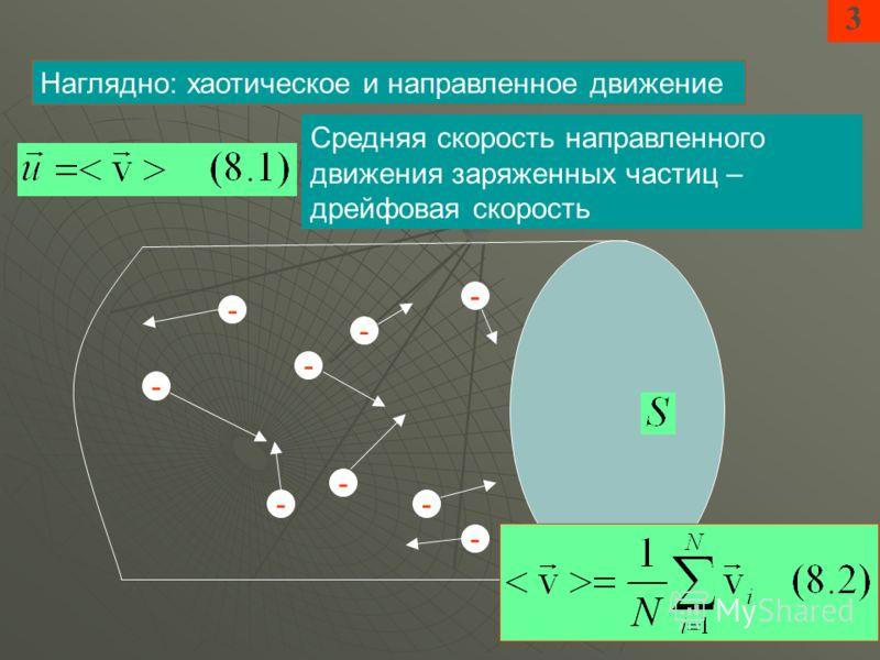 3 Наглядно: хаотическое и направленное движение Средняя скорость направленного движения заряженных частиц – дрейфовая скорость - -- - - - - - -