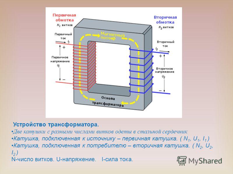 Устройство трансформатора. Две катушки с разными числами витков одеты в стальной сердечник Катушка, подключенная к источнику – первичная катушка. ( N 1, U 1, I 1 ) Катушка, подключенная к потребителю – вторичная катушка. ( N 2, U 2, I 2 ) N-число вит