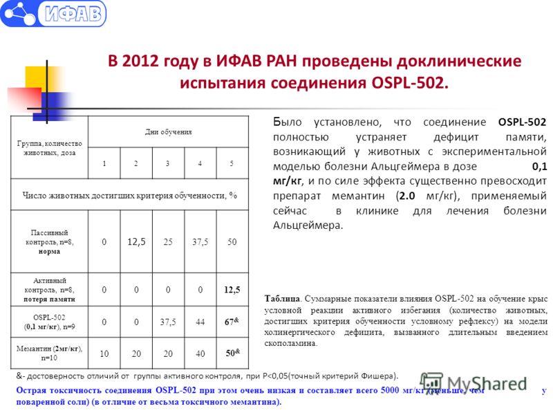 Таблица. Суммарные показатели влияния OSPL-502 на обучение крыс условной реакции активного избегания (количество животных, достигших критерия обученности условному рефлексу) на модели холинергического дефицита, вызванного длительным введением скопола