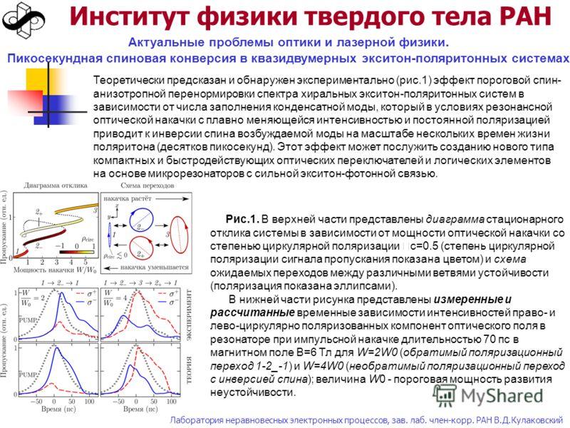 Институт физики твердого тела РАН Актуальные проблемы оптики и лазерной физики. Пикосекундная спиновая конверсия в квазидвумерных экситон-поляритонных системах Теоретически предсказан и обнаружен экспериментально (рис.1) эффект пороговой спин- анизот
