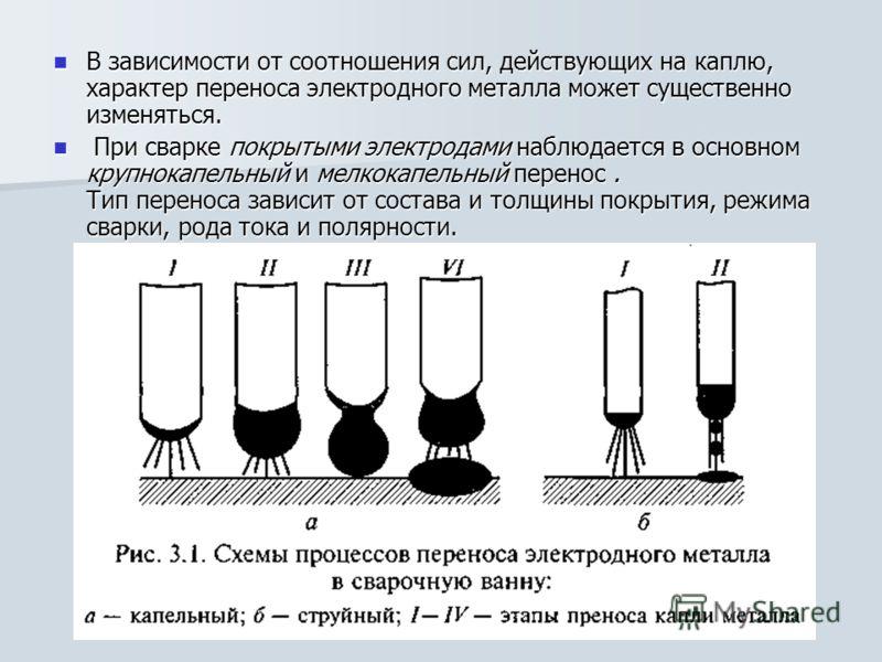В зависимости от соотношения сил, действующих на каплю, характер переноса электродного металла может существенно изменяться. В зависимости от соотношения сил, действующих на каплю, характер переноса электродного металла может существенно изменяться.