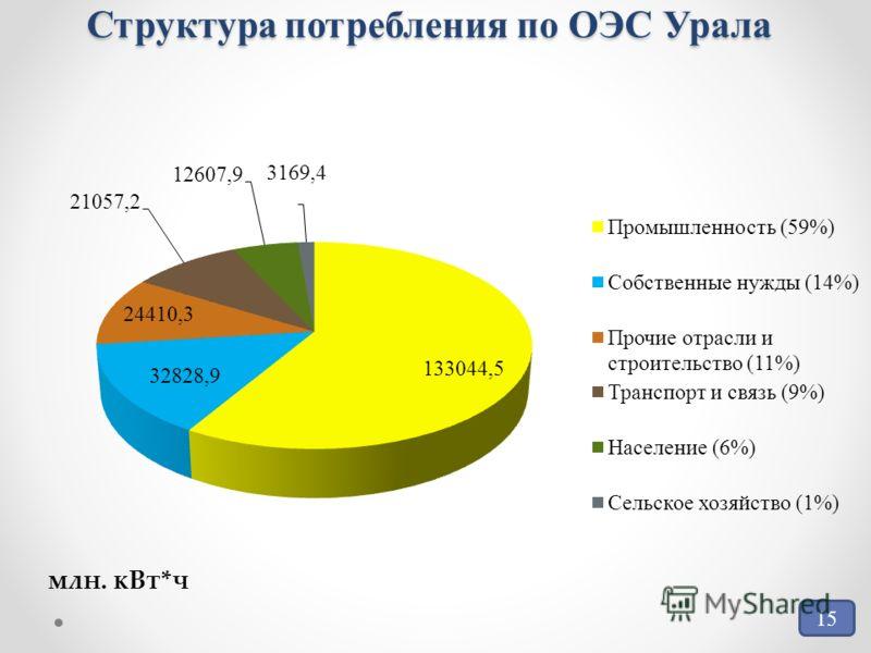 Структура потребления по ОЭС Урала 15