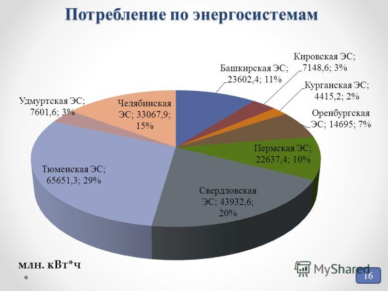 Потребление по энергосистемам 16