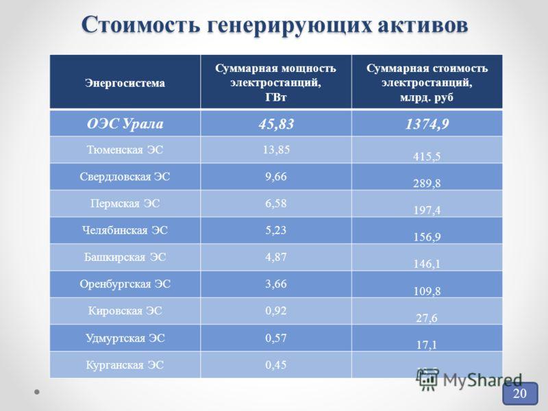 Стоимость генерирующих активов Энергосистема Суммарная мощность электростанций, ГВт Суммарная стоимость электростанций, млрд. руб ОЭС Урала 45,831374,9 Тюменская ЭС13,85 415,5 Свердловская ЭС9,66 289,8 Пермская ЭС6,58 197,4 Челябинская ЭС5,23 156,9 Б