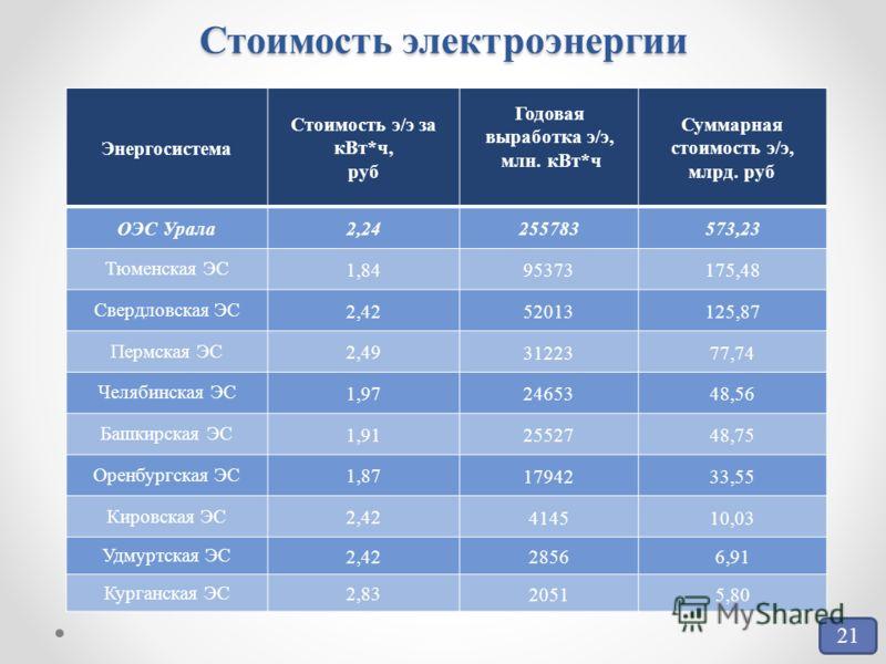 Стоимость электроэнергии Энергосистема Стоимость э/э за кВт*ч, руб Годовая выработка э/э, млн. кВт*ч Суммарная стоимость э/э, млрд. руб ОЭС Урала2,24 255783573,23 Тюменская ЭС 1,84 95373175,48 Свердловская ЭС 2,42 52013125,87 Пермская ЭС 2,49 3122377