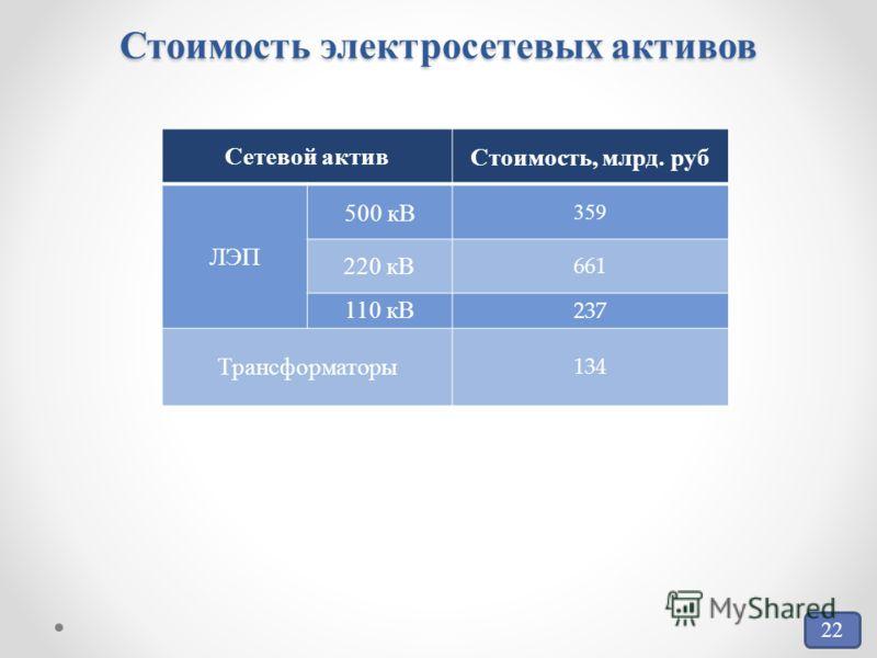 Стоимость электросетевых активов 22 Сетевой активСтоимость, млрд. руб ЛЭП 500 кВ 359 220 кВ 661 110 кВ 237 Трансформаторы 134