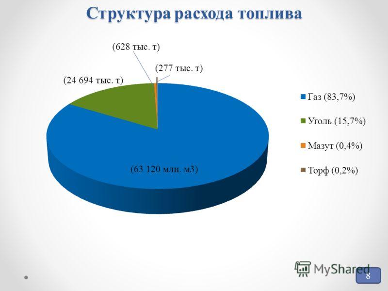 Структура расхода топлива (63 120 млн. м3) (24 694 тыс. т) (277 тыс. т) (628 тыс. т ) 8