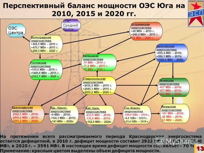 Перспективный баланс мощности ОЭС Юга на 2010, 2015 и 2020 гг. Ставропольская энергосистема +2656,9 МВт – 2010 г. +2045,3 МВт – 2015 г. +2055,2 МВт – 2020 г. Калмыцкая энергосистема -79 МВт – 2010 г. -77,2 МВт – 2015 г. -75 МВт – 2020 г. Ростовская э