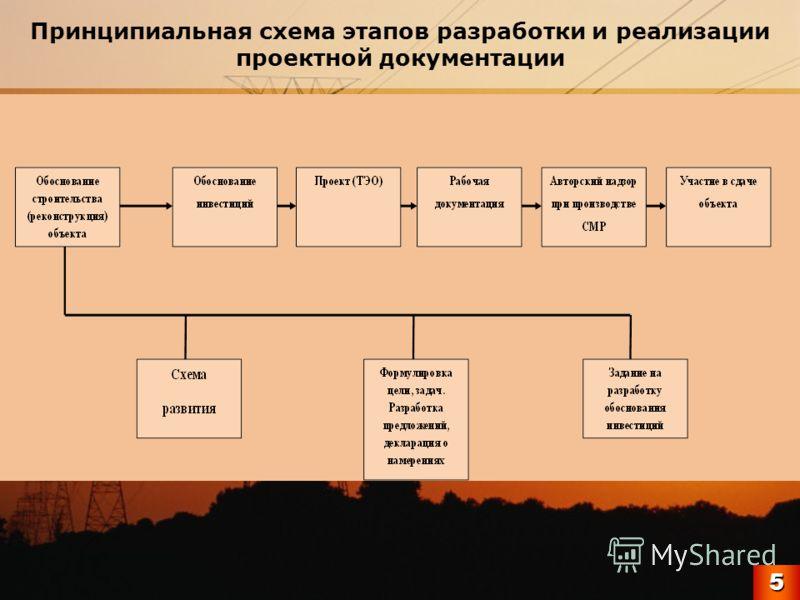 Принципиальная схема этапов разработки и реализации проектной документации5