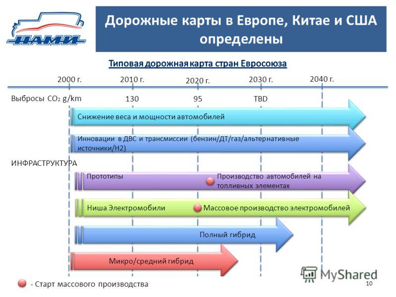 Дорожные карты в Европе, Китае и США определены 10 2000 г.2010 г. 2020 г. 2030 г. 2040 г. Выбросы СО 2 g/km 130 95 TBD Снижение веса и мощности автомобилей Инновации в ДВС и трансмиссии (бензин/ДТ/газ/альтернативные источники/Н2) Прототипы Производст