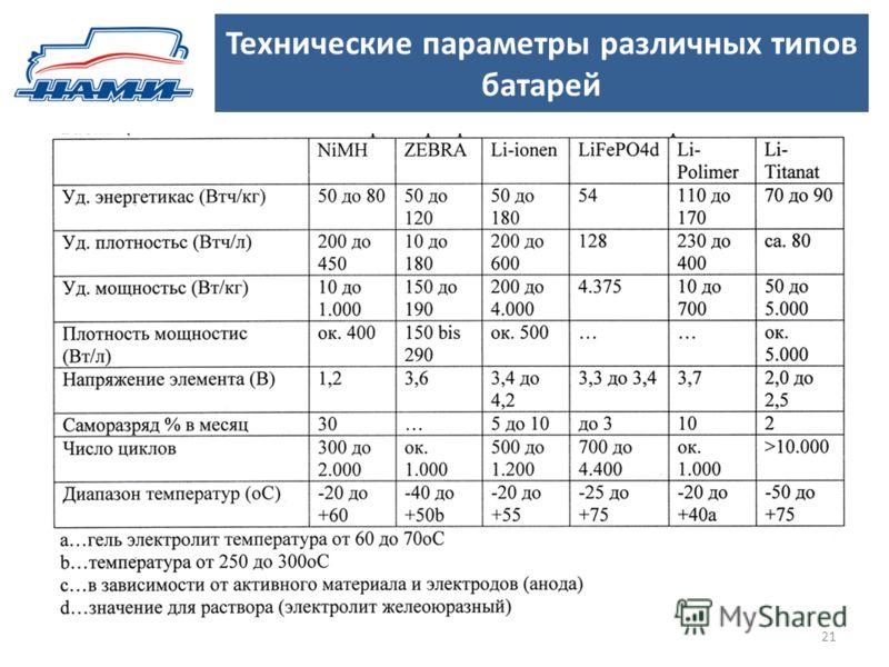 Технические параметры различных типов батарей 21