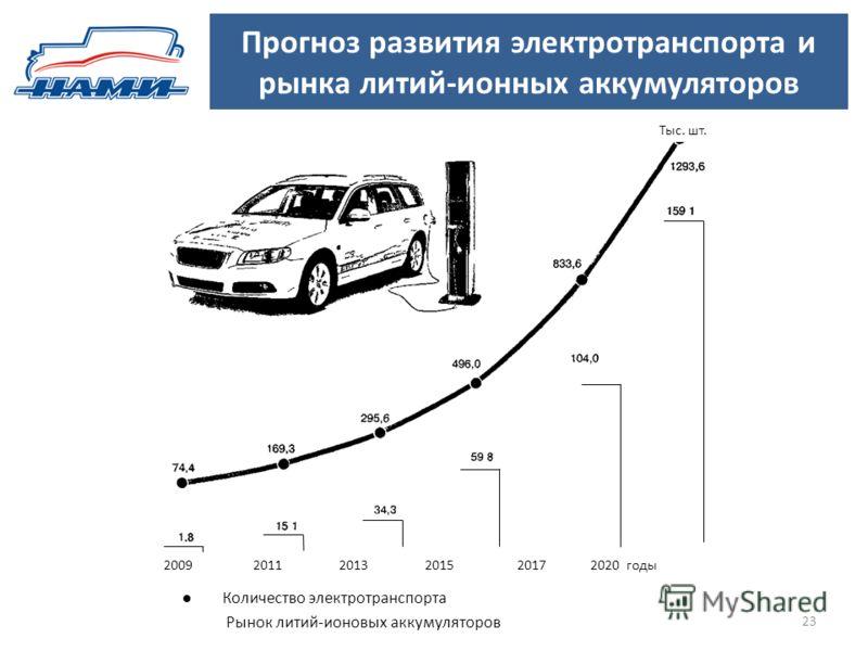 Прогноз развития электротранспорта и рынка литий-ионных аккумуляторов 23 Количество электротранспорта Рынок литий-ионовых аккумуляторов 2009 2011 2013 2015 2017 2020 годы Тыс. шт.