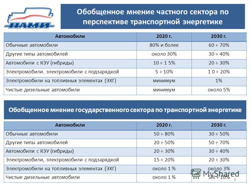 Обобщенное мнение частного сектора по перспективе транспортной энергетике 8 Обобщенное мнение государственного сектора по транспортной энергетике Автомобили2020 г.2030 г. Обычные автомобили80% и более60 ÷ 70% Другие типы автомобилейоколо 30%30 ÷ 40%