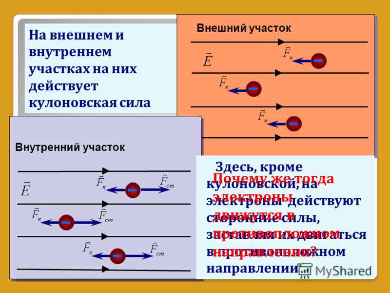 Внешний участок Внутренний участок На внешнем и внутреннем участках на них действует кулоновская сила Здесь, кроме кулоновской, на электроны действуют сторонние силы, заставляя их двигаться в противоположном направлении Почему же тогда электроны движ