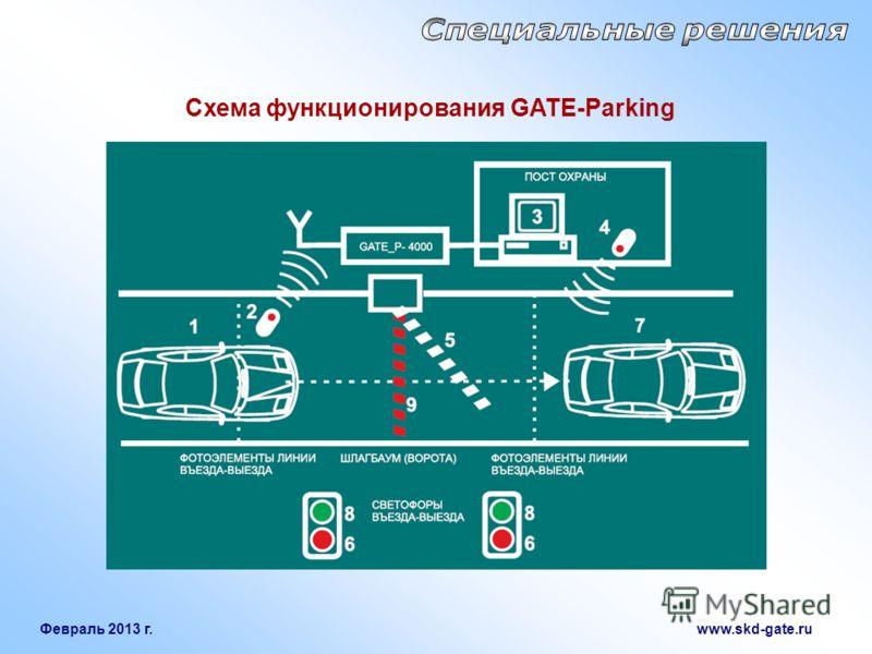 Февраль 2013 г. www.skd-gate.ru Схема функционирования GATE-Parking