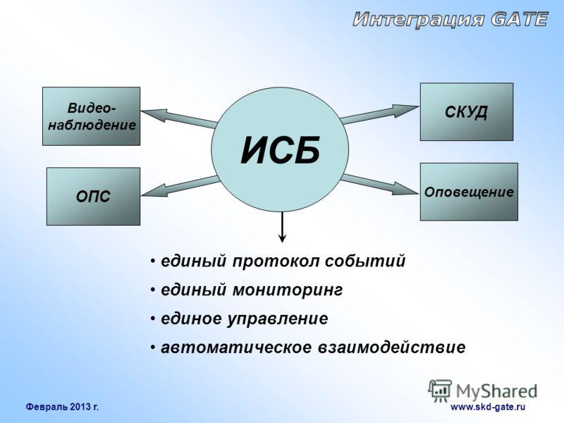 Февраль 2013 г. www.skd-gate.ru Видео- наблюдение ОПС СКУД Оповещение единый протокол событий единый мониторинг единое управление автоматическое взаимодействие ИСБ