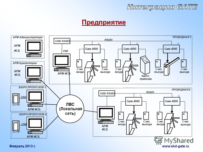 Февраль 2013 г. www.skd-gate.ru Предприятие АРМ Бухгалтерии АРМ ИСБ