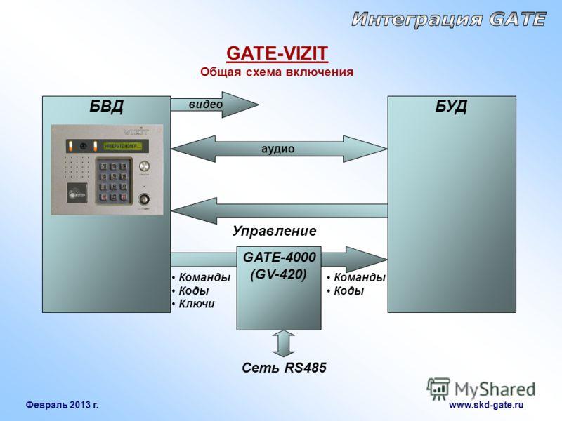 Февраль 2013 г. www.skd-gate.ru БВД GATE-VIZIT Общая схема включения аудио БУД видео Управление Команды Коды Ключи GATE-4000 (GV-420) Команды Коды Сеть RS485