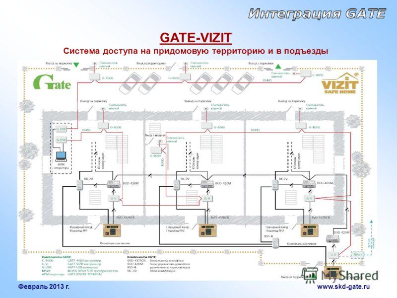 Февраль 2013 г. www.skd-gate.ru GATE-VIZIT Система доступа на придомовую территорию и в подъезды