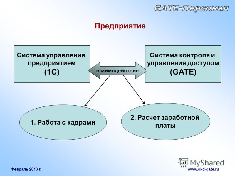Февраль 2013 г. www.skd-gate.ru Предприятие Система контроля и управления доступом (GATE) Система управления предприятием (1С) взаимодействие 1. Работа с кадрами 2. Расчет заработной платы