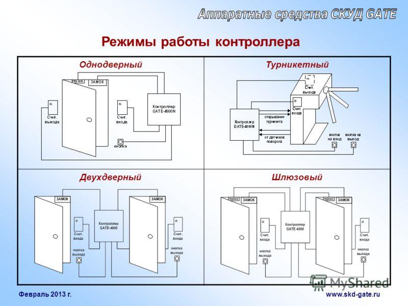Февраль 2013 г. www.skd-gate.ru ОднодверныйТурникетный ДвухдверныйШлюзовый Режимы работы контроллера