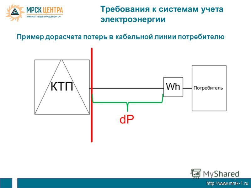 7 Требования к системам учета электроэнергии Пример дорасчета потерь в кабельной линии потребителю