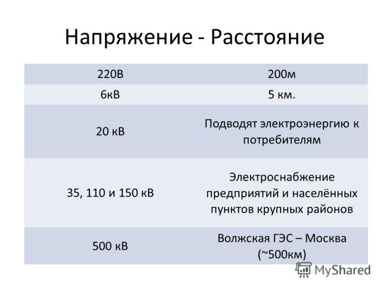 Напряжение - Расстояние 220В200м 6кВ5 км. 20 кВ Подводят электроэнергию к потребителям 35, 110 и 150 кВ Электроснабжение предприятий и населённых пунктов крупных районов 500 кВ Волжская ГЭС – Москва (~500км)