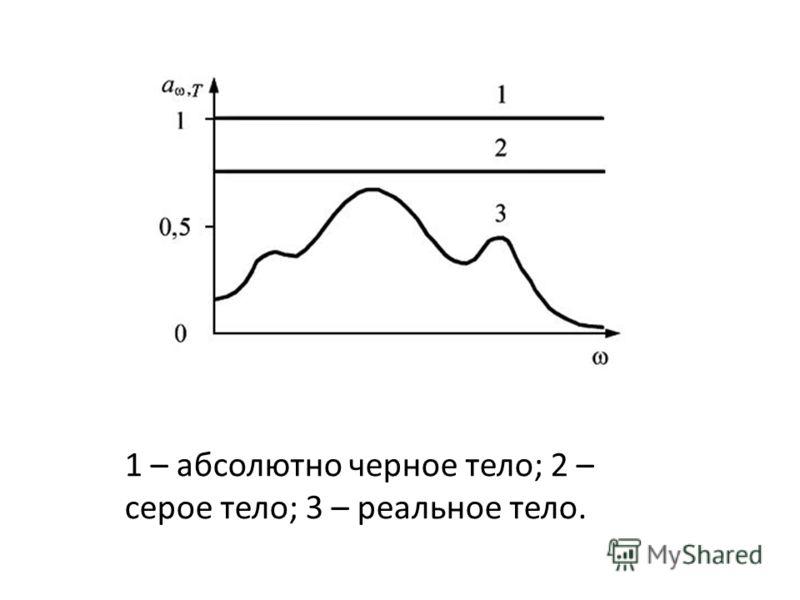 1 – абсолютно черное тело; 2 – серое тело; 3 – реальное тело.